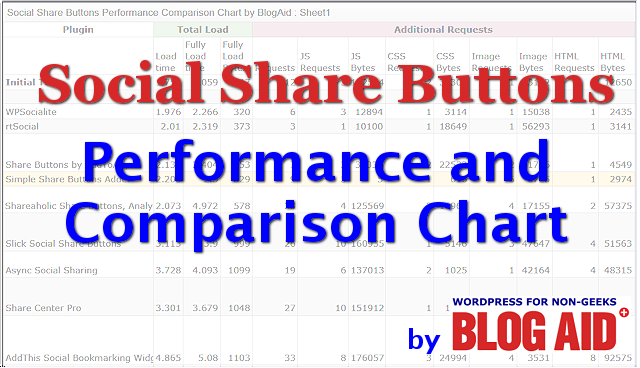 Social Share Button Performance Chart