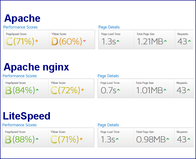 Server Speed Test GTMetrix Grade Scores
