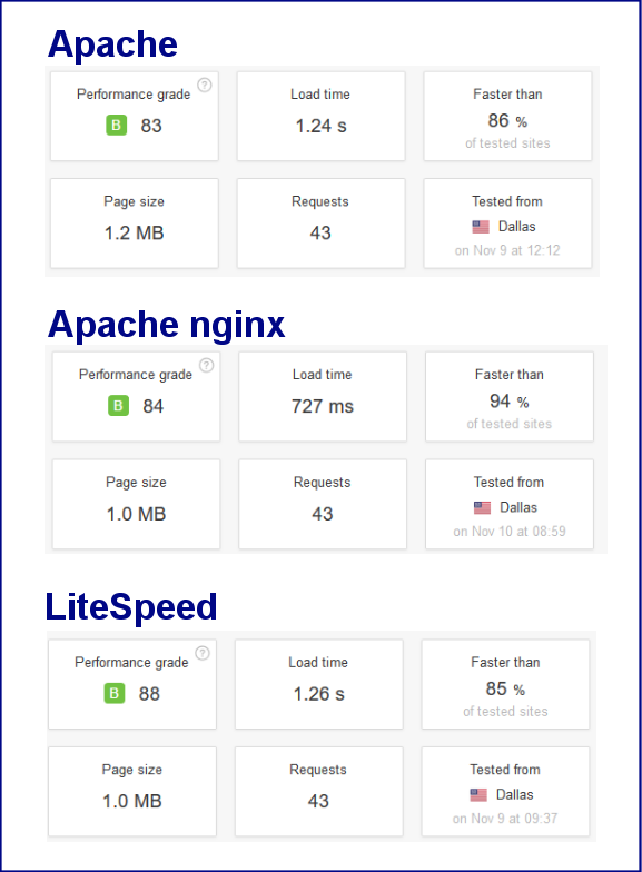Server Speed Test Pingdom Grade Scores